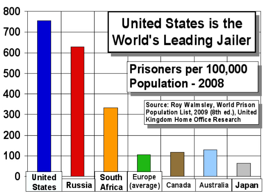 evaluating the current us system of calculating the crime rate against the population As a proportion of its population, the united states incarcerates five times more people than britain mass imprisonment has helped reduce crime rates national institute of justice.