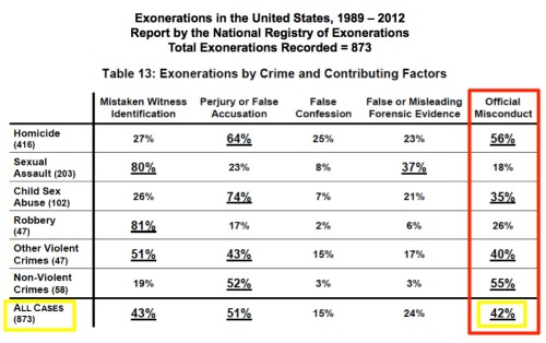 Exoneration Table