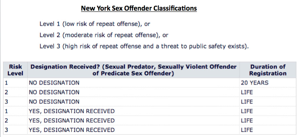 Guidelines for sex offender registry